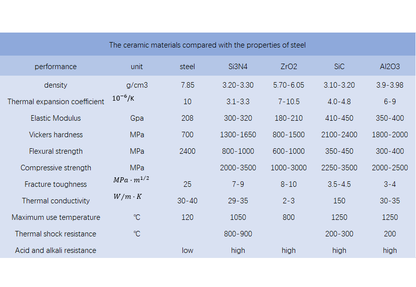 the ceramic materials compared with the basic properties of steel